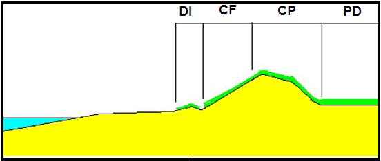 Esquema de los sectores de las dunas de mar a tierra. DI- duna incipiente, CF- cara frontal, CP- cara posterior, PD- post duna.